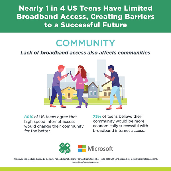 Teen-Broadband-800x800_Community