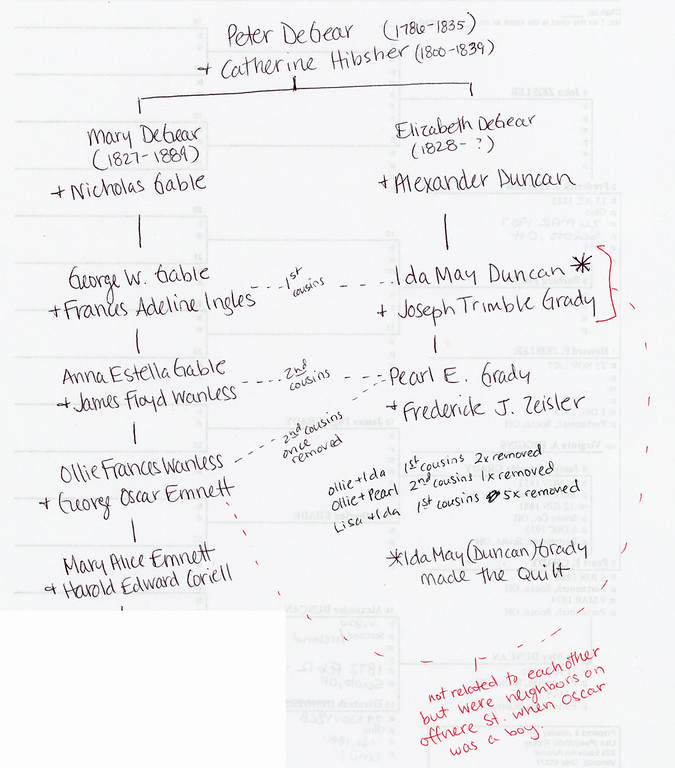 The Ida Grady connection, handwritten diagram (click to enlarge)