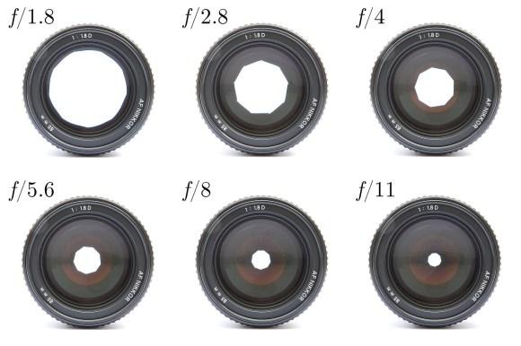 https://de.wikipedia.org/wiki/Fotografische_Blende#/media/File:Lenses_with_different_apetures.jpg