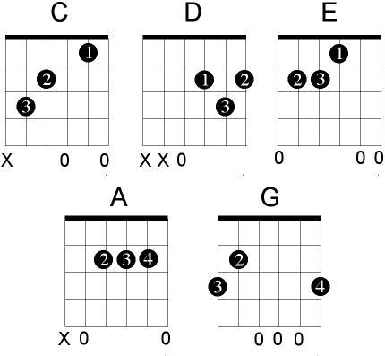 Mandalika's scratchpad: Guitar: Major Basic Chords