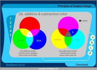 Circulo cromatico interactivo online dating 2