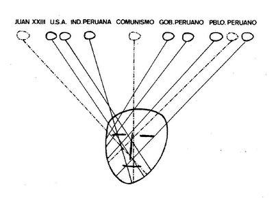 Zorros diagram