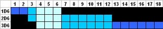 pale blue=chances shared by all three stats, darker blue = only by two stats, darkest blue = only by one stat