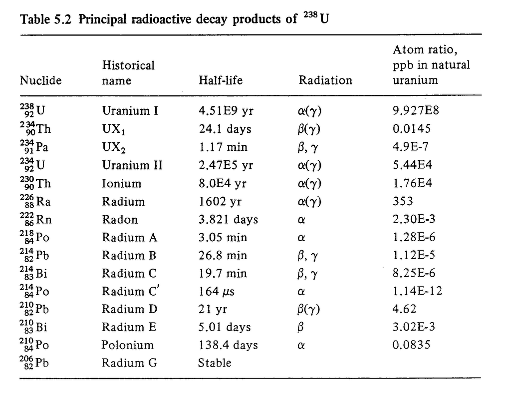 Uranium Decay Equation