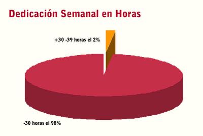 Dedicación semanal, en horas, en la Venta Directa en Argentina