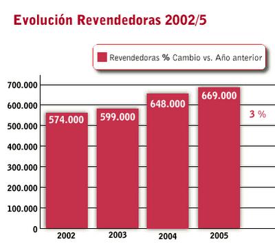 Evolución de la cantidad de revendedoras en la Venta Directa en Argentina