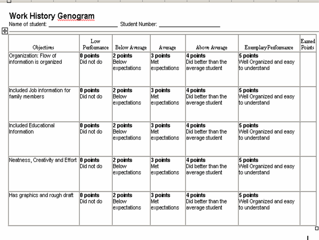Out Of The Box Grading Rubric For Genogram Assignment