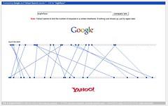 Google vs. Yahoo Set