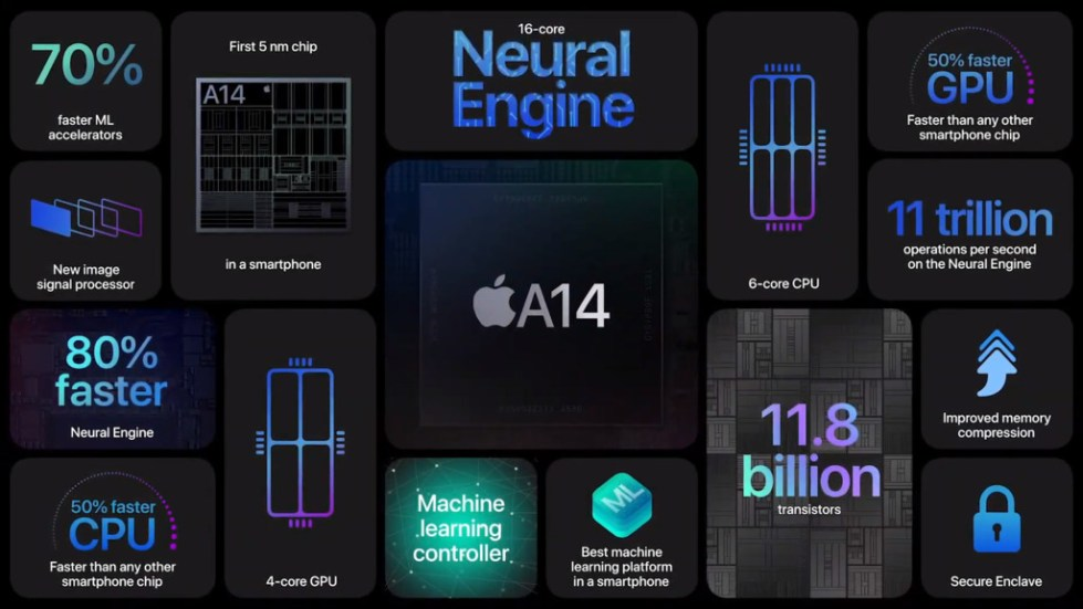 The A14 makes the iPhone 12 faster and more powerful than ever