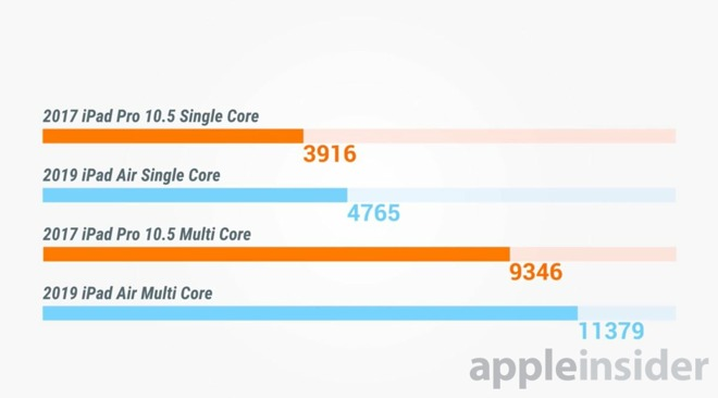 30394-49853-2017-iPad-Pro-vs-2019-iPad-A