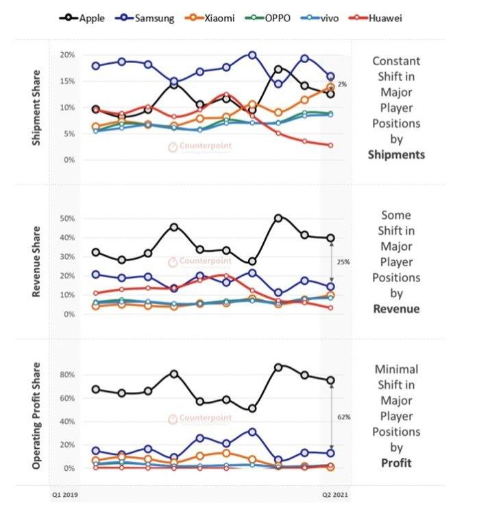Major handset vendor market shift Q2 2021 (source: Counterpoint Research)