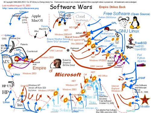 Software Wars