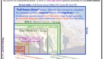 "Compare camera sensor sizes: full frame 35mm, APS-C, 4/3, 1"", 1/1.7"",  1/2.5"" |"