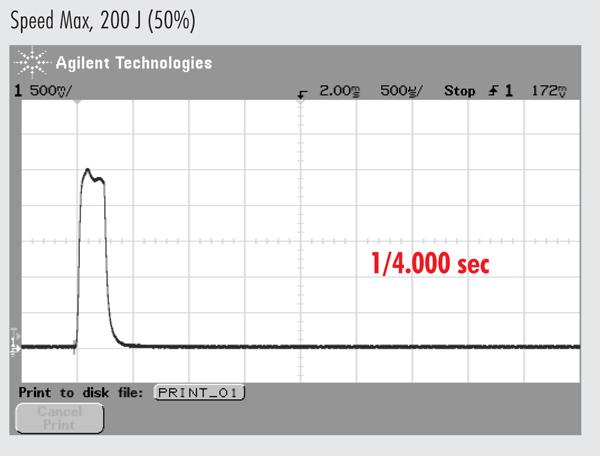 Speed Max, 200 J (50%)