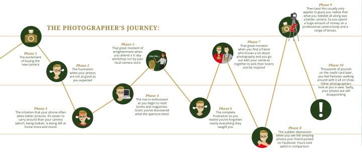 The Photographer's Journey