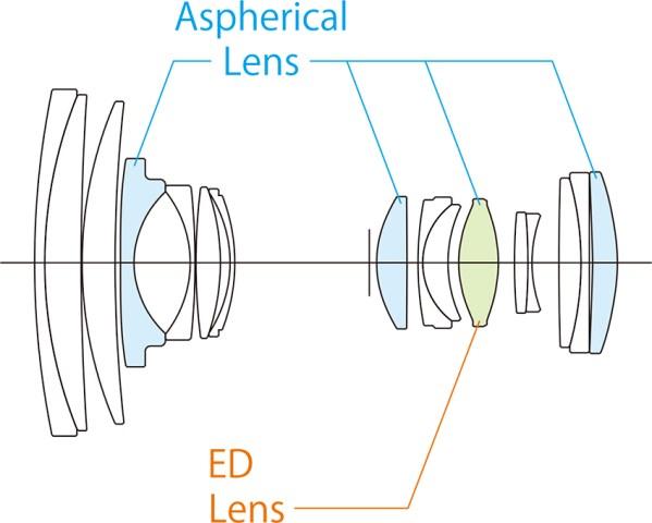 Formule optique