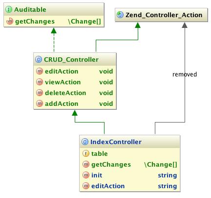 php_UML