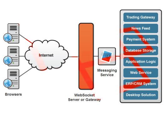 Laravel-Websockets, WebSocket Server Implemented in PHP - PHP