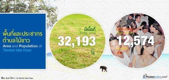 Area and Population of Tambol Mai Khao