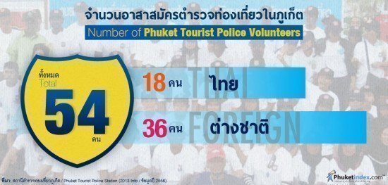 Number of Phuket Tourist Police Volunteers