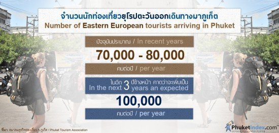 "Number of ""Eastern European"" tourists arriving in Phuket"