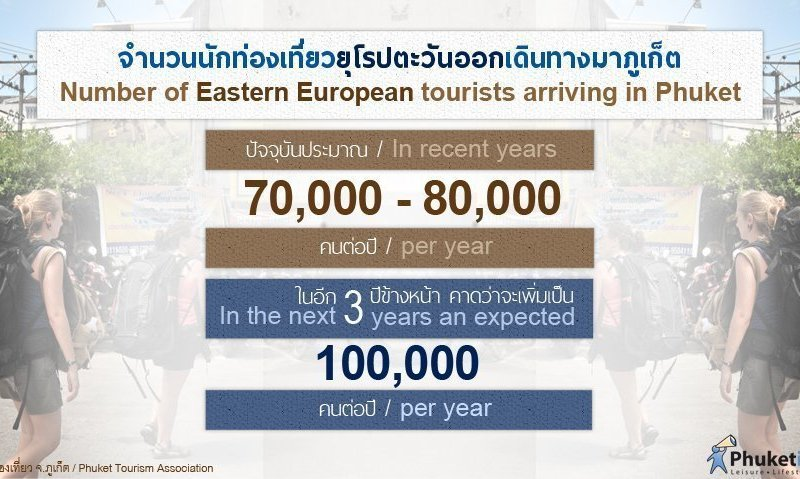 "Phuket Stat: Number of ""Eastern European"" tourists arriving in Phuket"