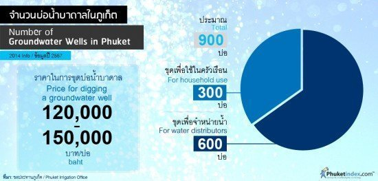 Groundwater Wells in Phuket