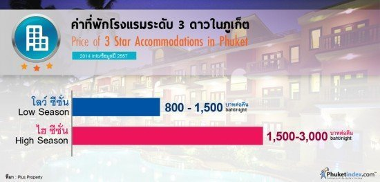 Accommodation Prices