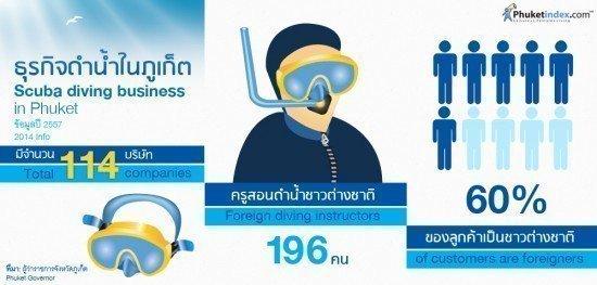 Scuba diving businesses in Phuket