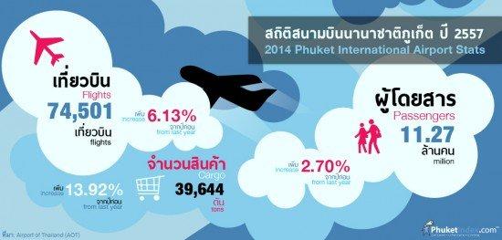 2014 Phuket International Airport Stats