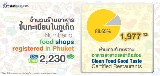 Number of food shops registered in Phuket