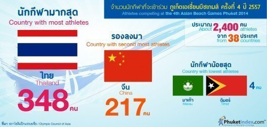 Phuket Asian Beach Games 2014