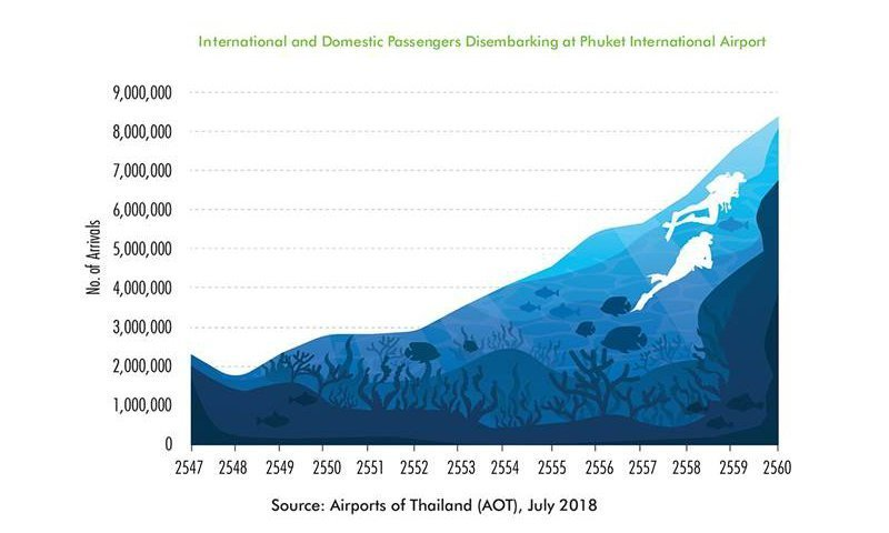 Phuket transformed into top destination