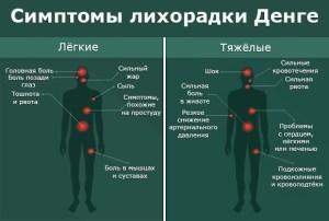 симптомы денге