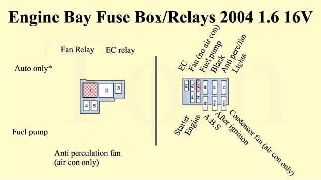 renault clio engine bay fuse box battery isolator wiring
