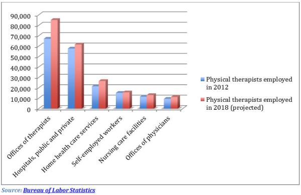 Physical Therapy Job Outlook: A Strategy to Find Jobs