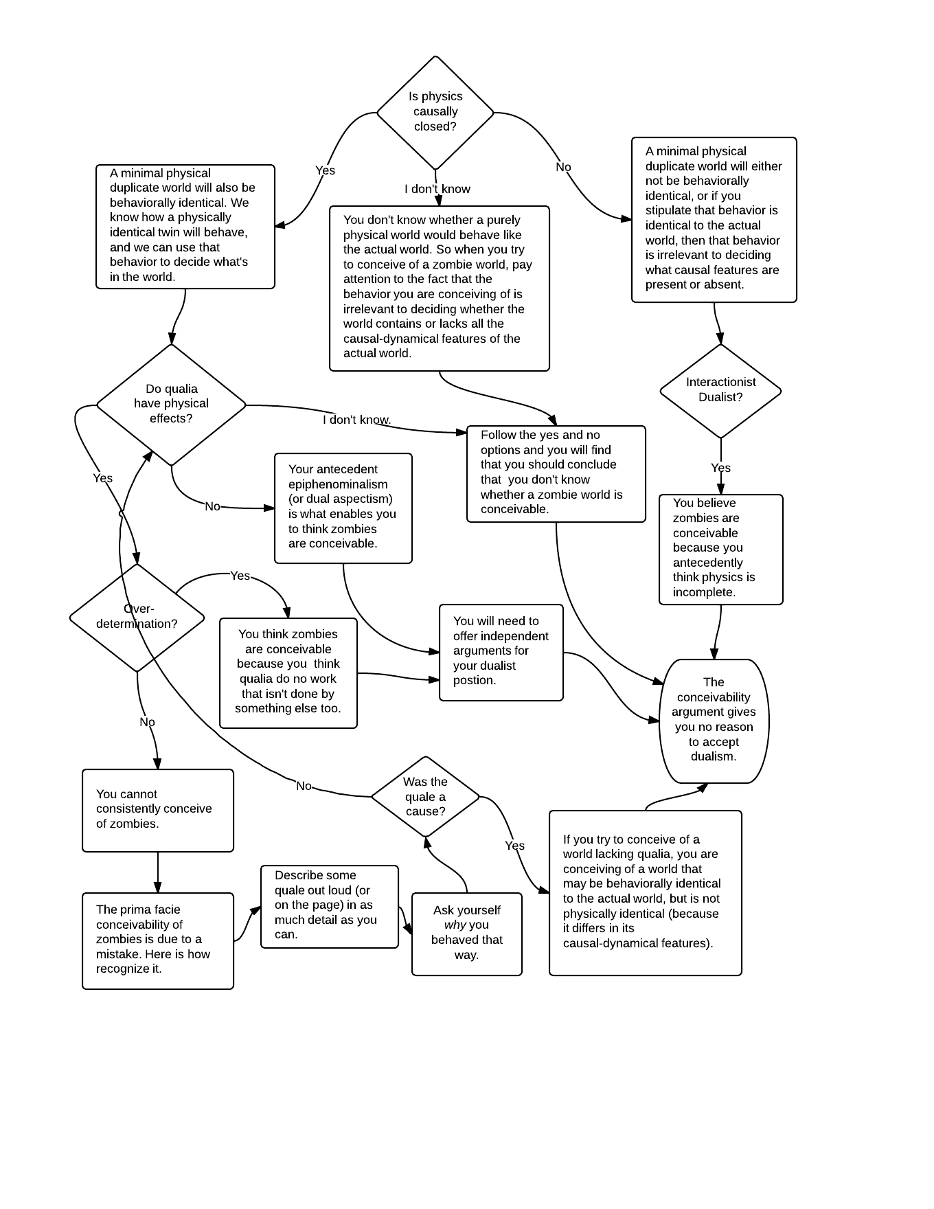 Zombie Flow Chart