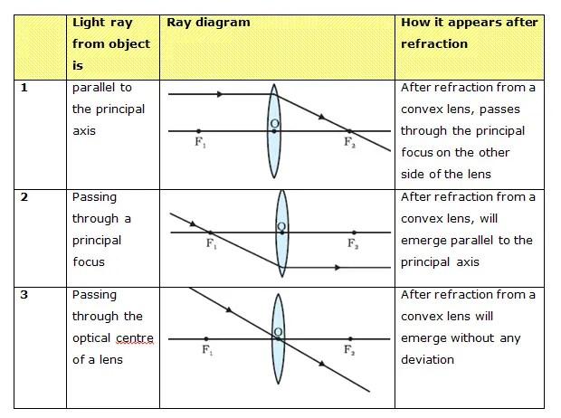 Diagram Convex Mirror Reflection