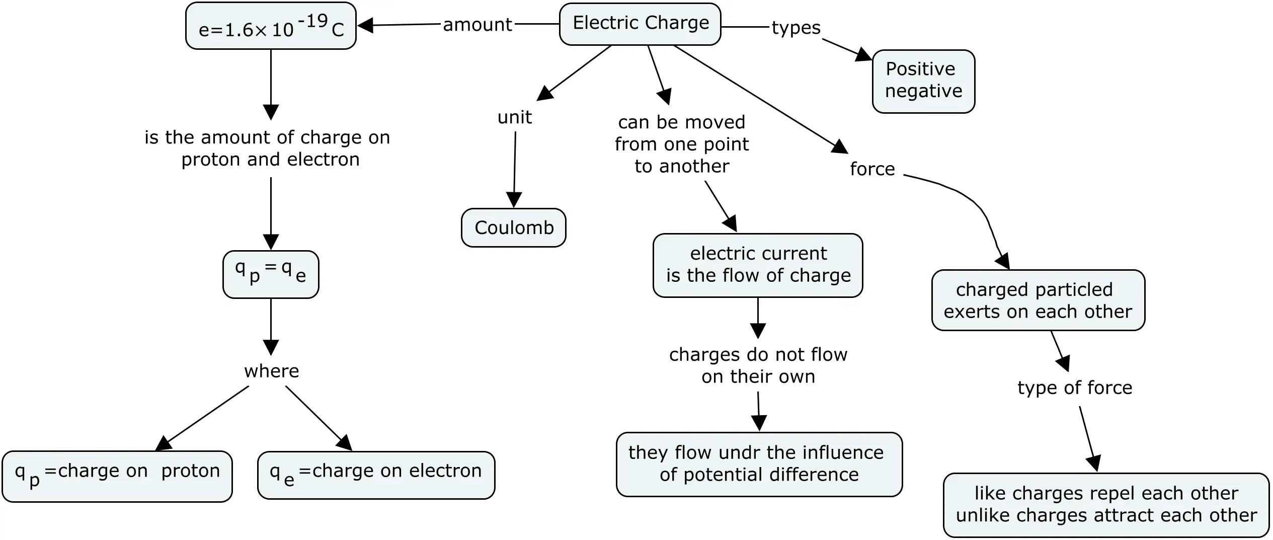 Electrostatics Class 12 And Iitjee Summary Download