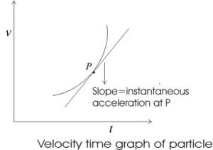 Instantaneous acceleration formula