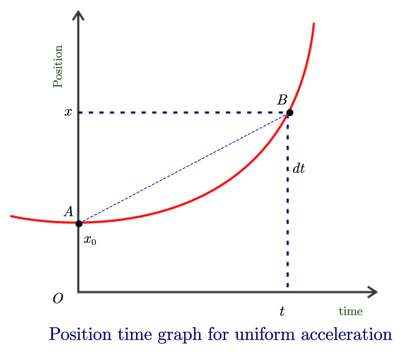 What Is Position Time Graph