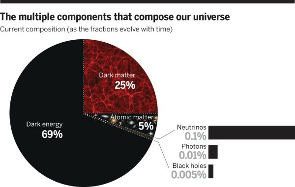 The dark side of cosmology: Dark matter and dark energy ...