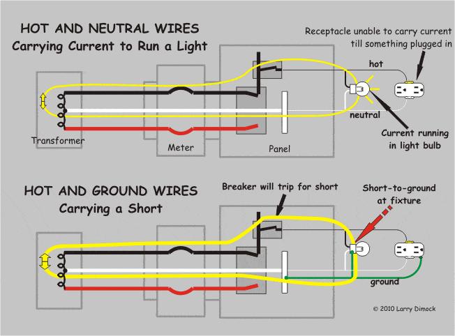 Ground Vs Neutral