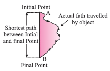 Class 9 motion distance or path length