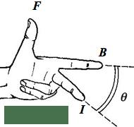 Fleming's Left-Hand Rule