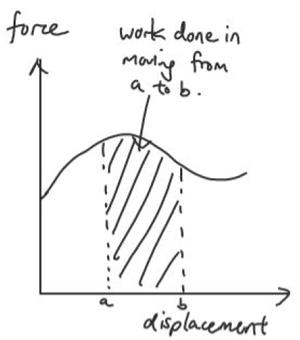 work done area under graph