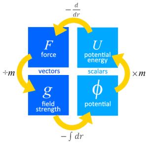 gravitation concepts