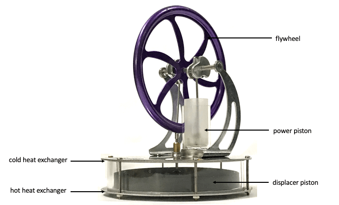 How a Stirling Engine works