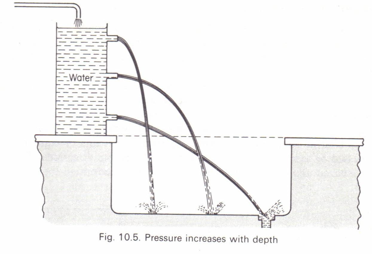 Pressure In A Liquid Physics Homework Help Physics