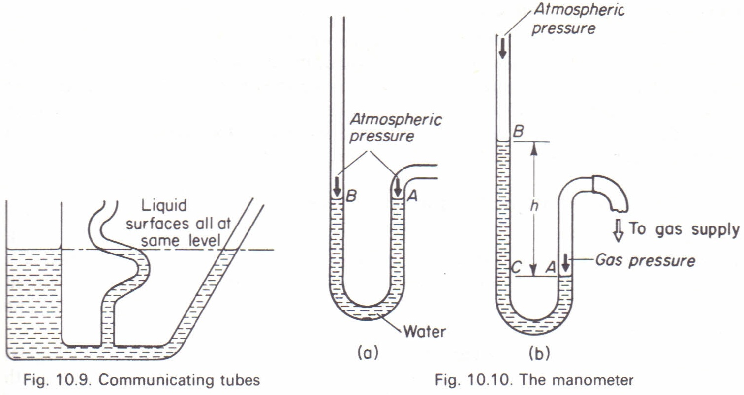Measurement Of Gas Pressure By The Manometer Physics